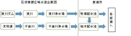 図:水源から家庭までのフロー