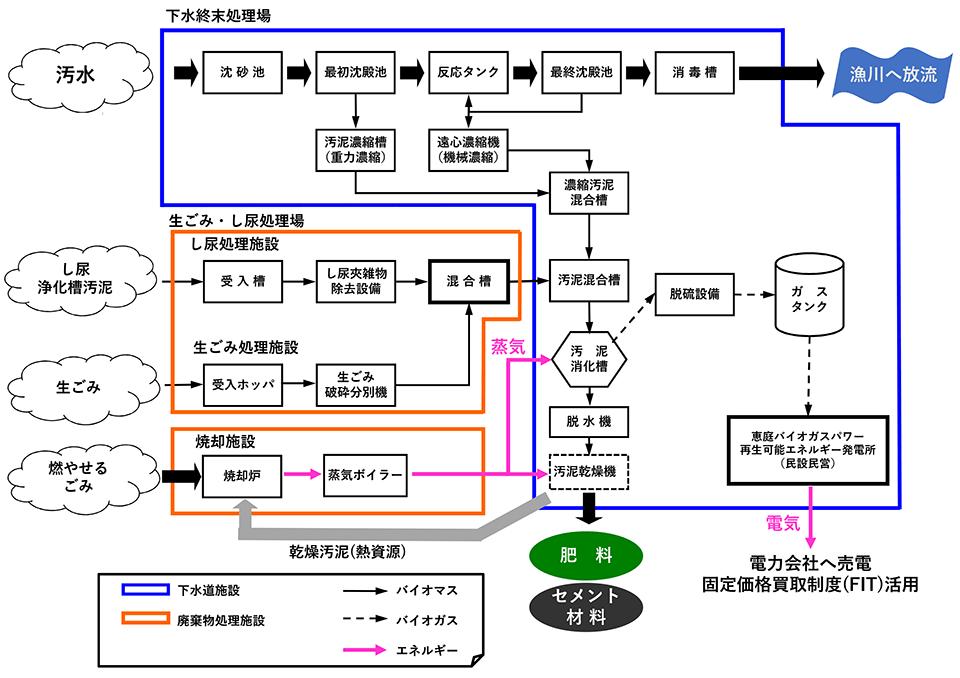 図:恵庭下水終末処理場での処理フロー