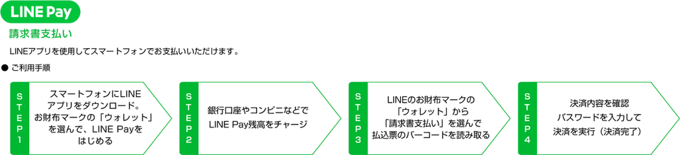 LINE Pay ご利用手順